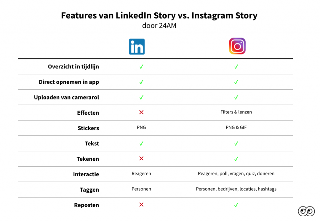 LinkedIn story features versus Instagram